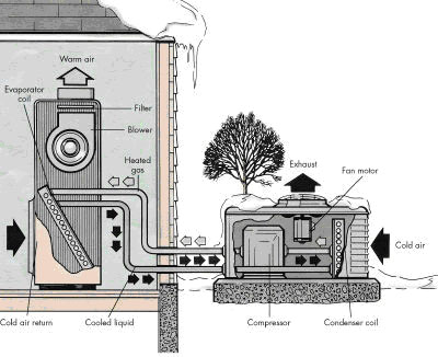 Geothermal Heat Pump Systems